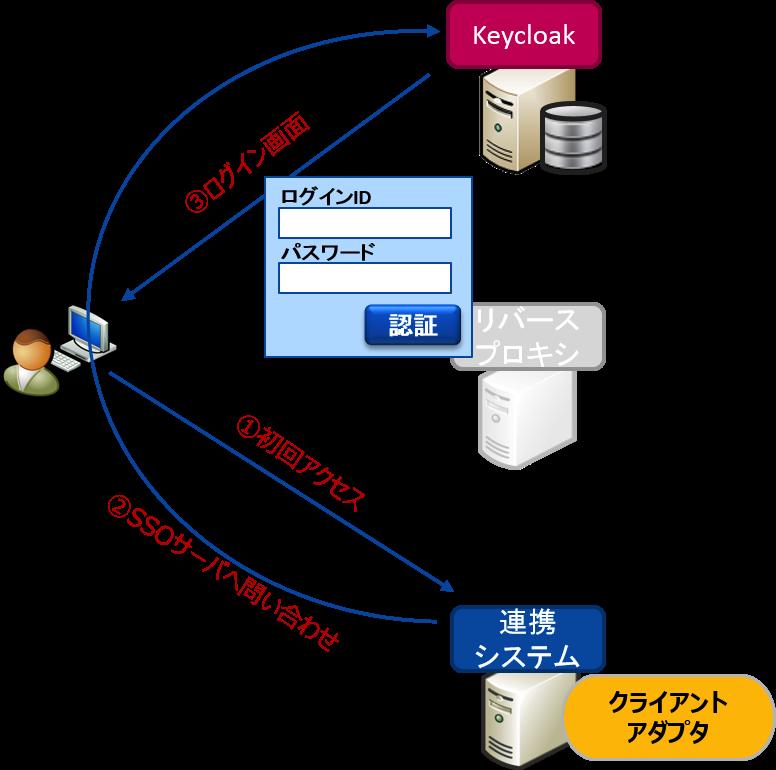 http://openstandia.jp/oss_info/adapter_image.png