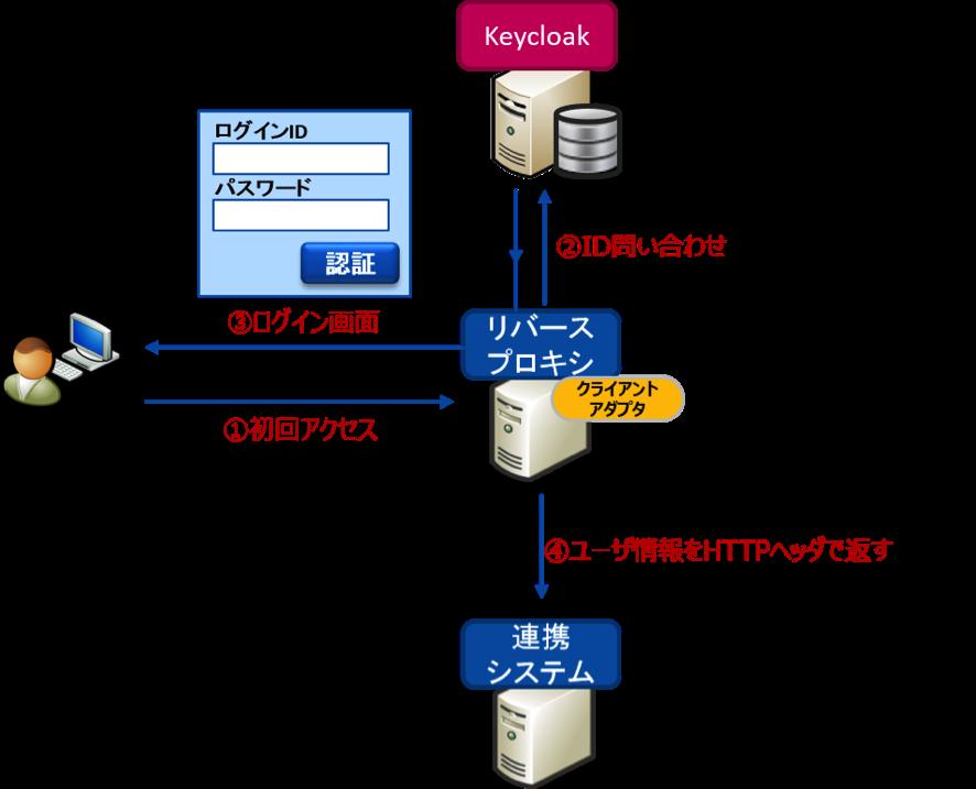 http://openstandia.jp/oss_info/rproxy_image.png
