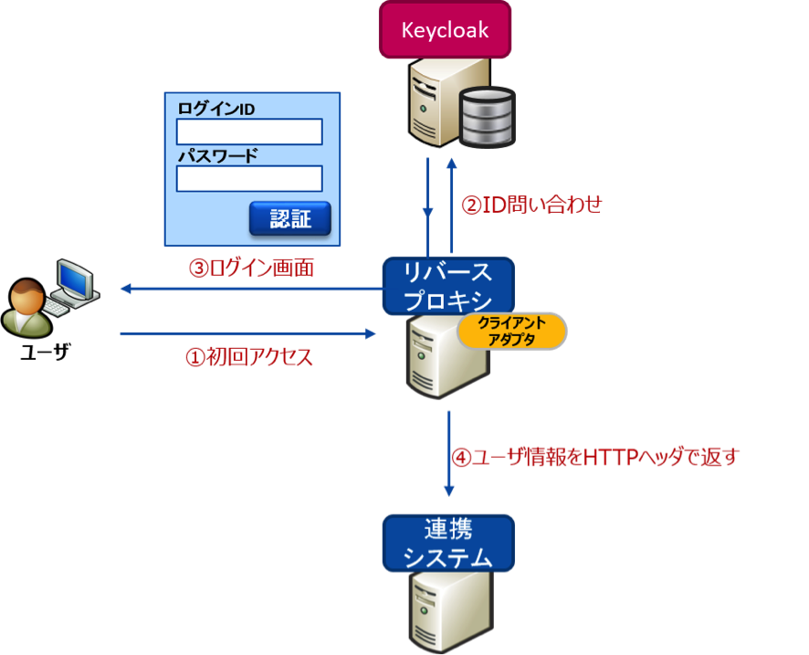 https://openstandia.jp/oss_info/rproxy_image.png