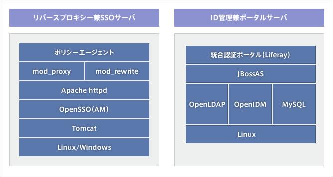 図:小規模ソフトウェア構成例 大規模構成 システム構成例 ソフトウェア構成例   OpenSta